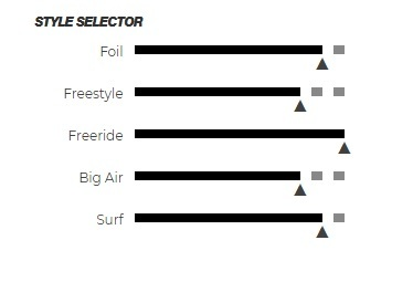 style_selectort